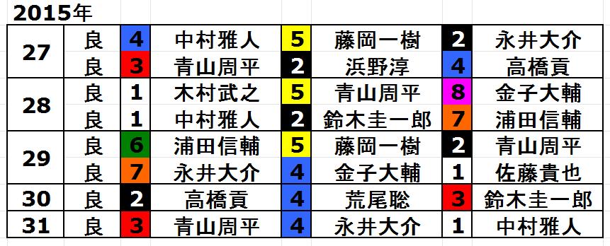2015年スーパースターフェスタトライアル戦の結果