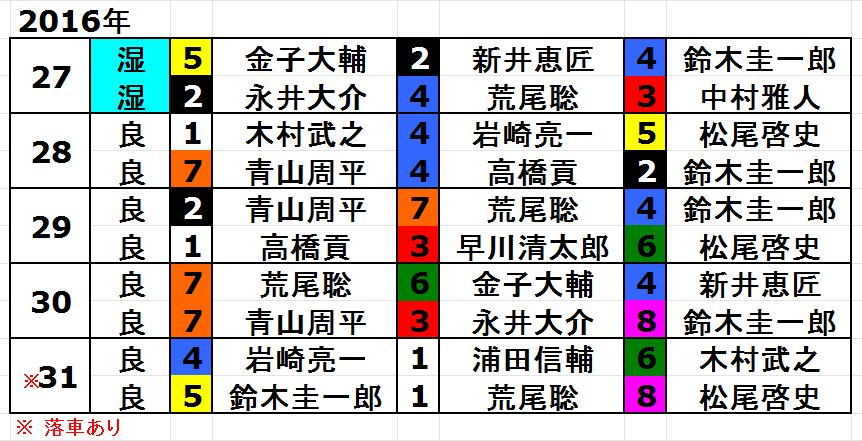 2016年スーパースターフェスタトライアル戦の結果