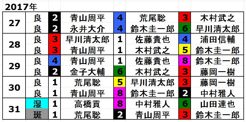 2017年スーパースターフェスタトライアル戦の結果