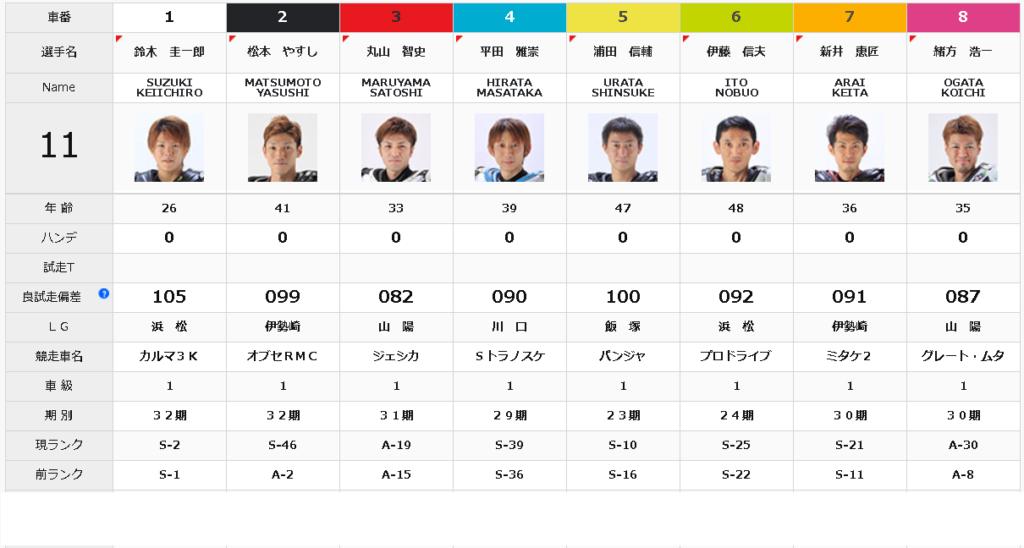 飯塚オールスターオートレース準決勝戦11R