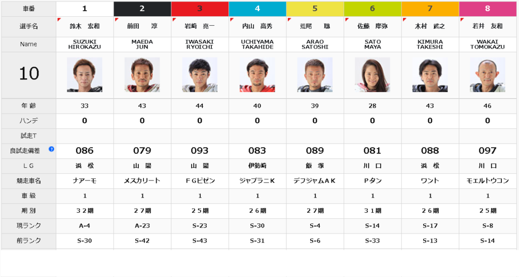 飯塚オールスターオートレース準決勝戦10R