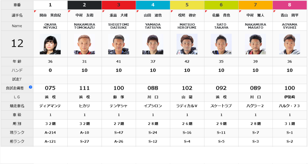 飯塚オールスターオートレース準決勝戦12R