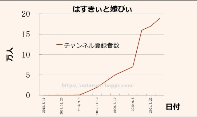 はすきぃと嫁ぴぃのチャンネルは登録者数がグングン伸びてます!