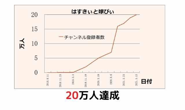 はすきぃと嫁ぴぃのチャンネル登録者数20万人到達【祝】